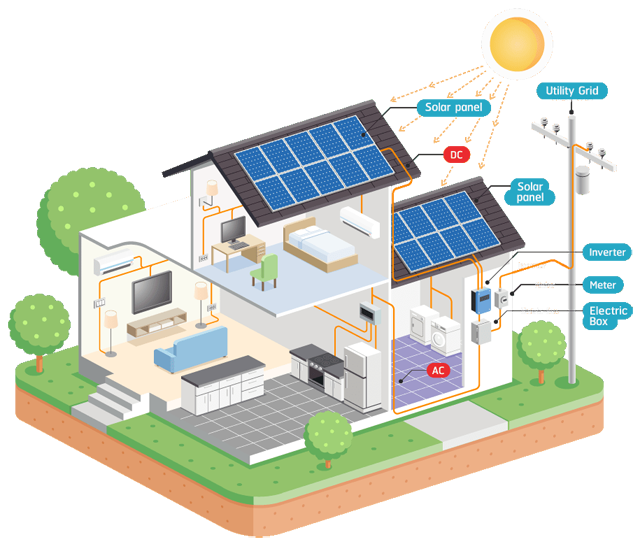 Illustration of a solar home.