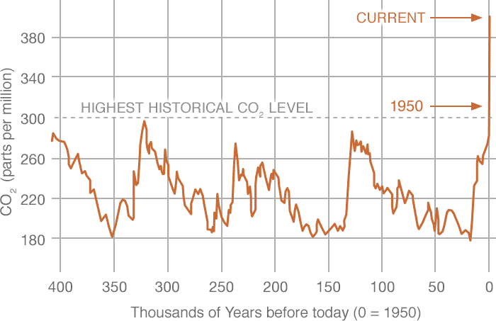 Historical atmospheric CO2 levels. Data source: Reconstruction from ice cores. Credit: NOAA